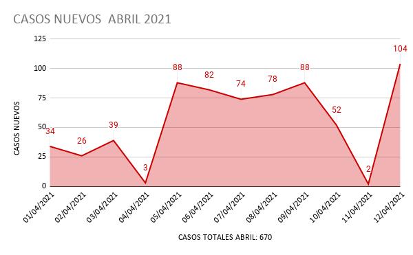CASOS NUEVOS  ABRIL 2021