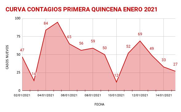 CURVA CONTAGIOS PRIMERA QUINCENA ENERO 2021 (1)