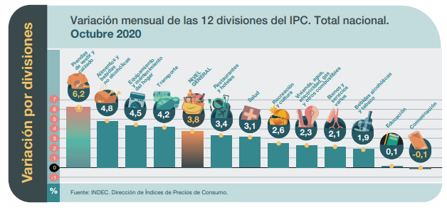 indec ipc 2020 oct