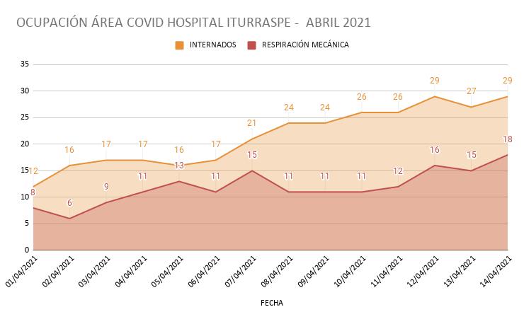 OCUPACIÓN ÁREA COVID HOSPITAL ITURRASPE -  ABRIL 2021
