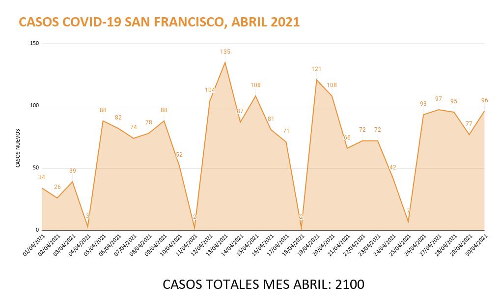 _CASOS COVID-19 SAN FRANCISCO, ABRIL 2021