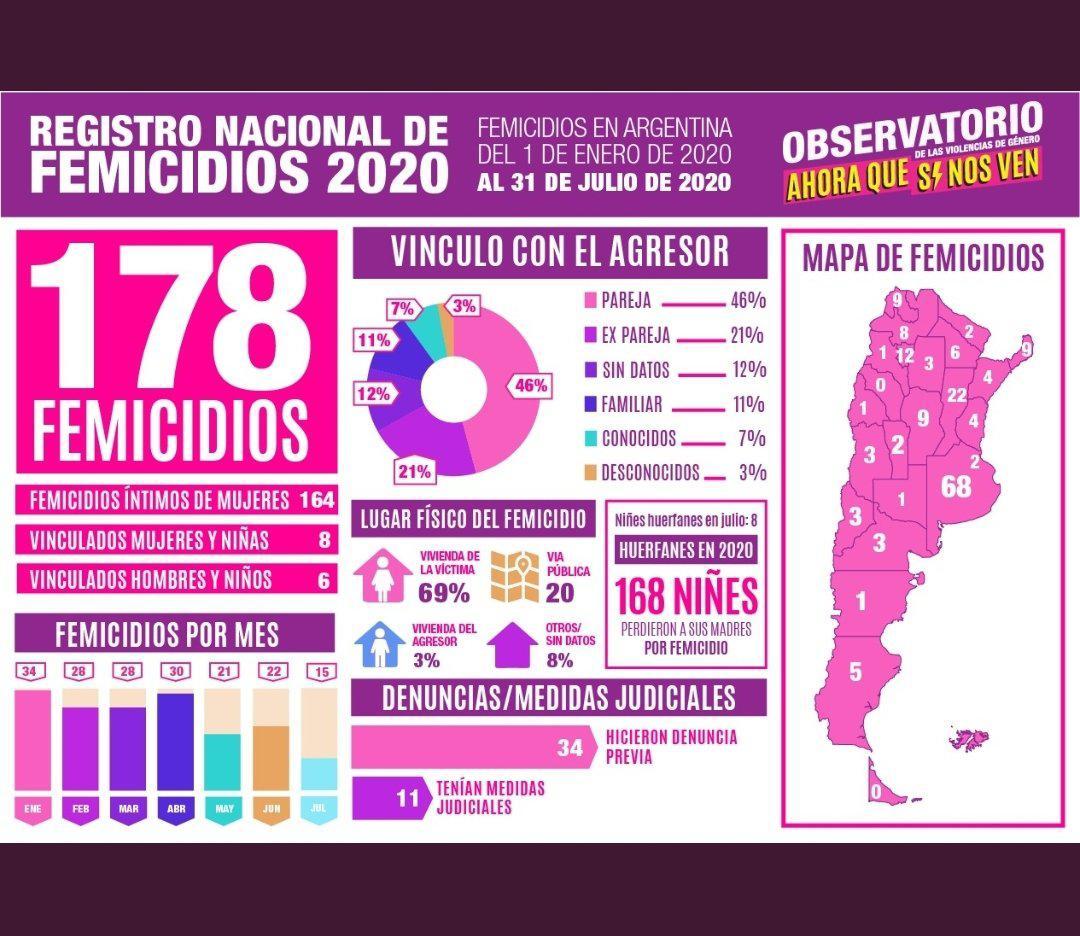 Femicidios 2020